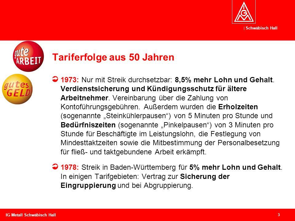 Schwäbisch Hall 3 IG Metall Schwäbisch Hall Tariferfolge aus 50 Jahren 1973: Nur mit Streik durchsetzbar: 8,5% mehr Lohn und Gehalt. Verdienstsicherun