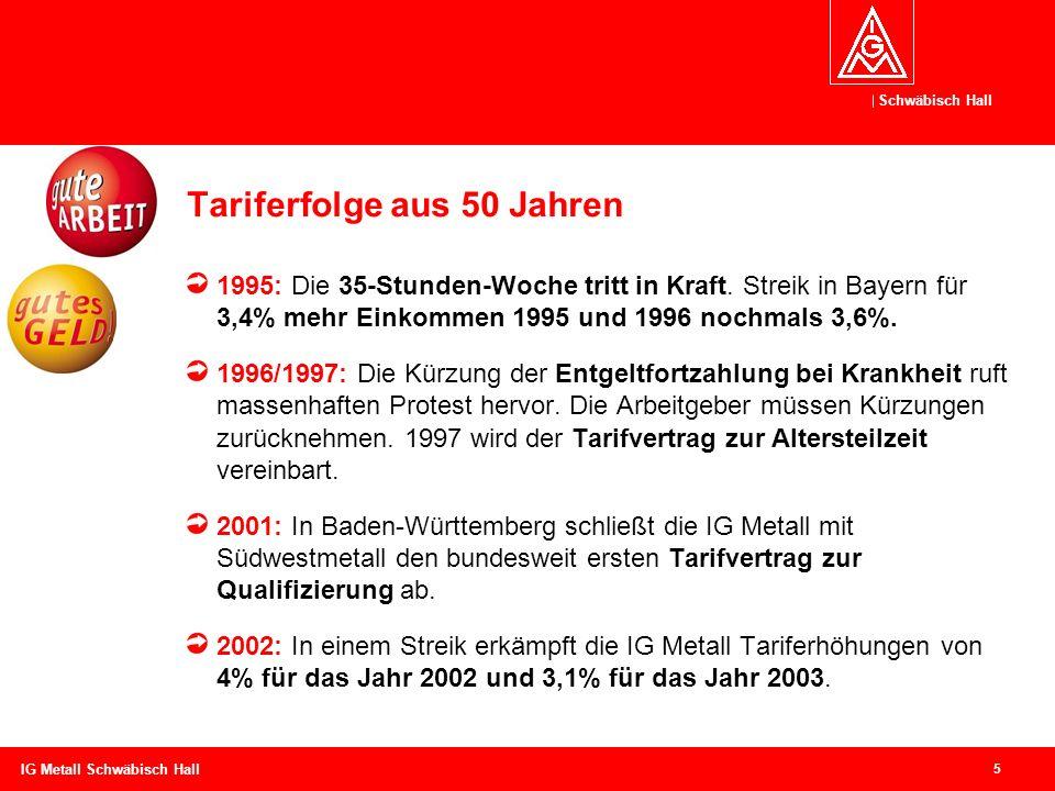 Schwäbisch Hall 5 IG Metall Schwäbisch Hall Tariferfolge aus 50 Jahren 1995: Die 35-Stunden-Woche tritt in Kraft. Streik in Bayern für 3,4% mehr Einko