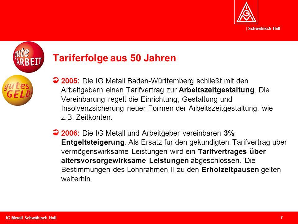 Schwäbisch Hall 7 IG Metall Schwäbisch Hall Tariferfolge aus 50 Jahren 2005: Die IG Metall Baden-Württemberg schließt mit den Arbeitgebern einen Tarif
