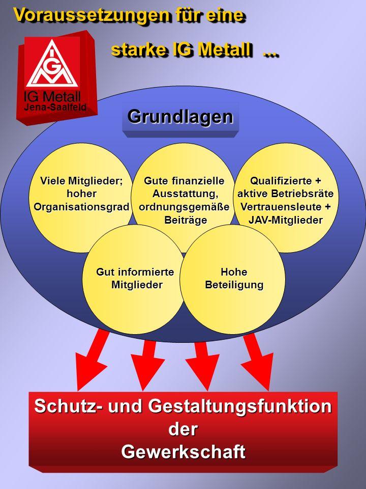 Warum überhaupt eine Gewerkschaft? Jena-Saalfeld ______________________________________________ Interessenunterschiede von Arbeitnehmern und Arbeitgeb