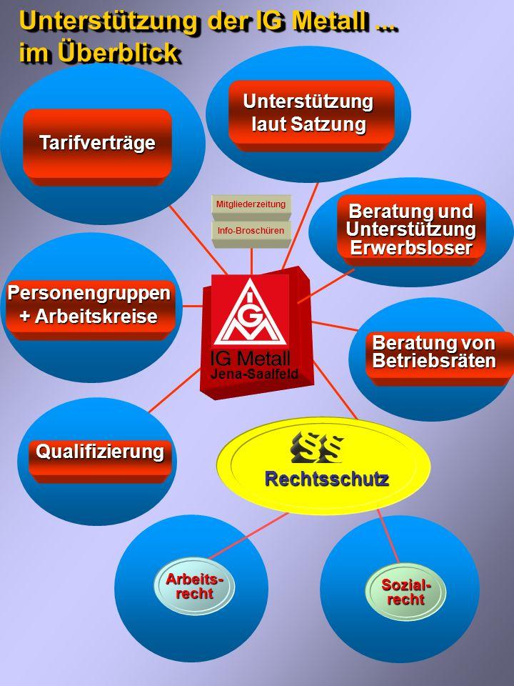 Und deshalb...Jena-Saalfeld áNoch heute die individuellen Schutzrechte nutzen .