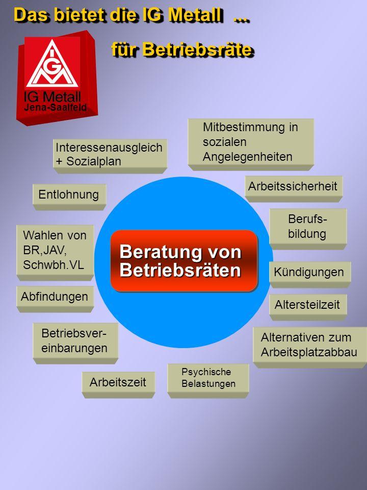 Unterstützung der IG Metall... im Überblick Jena-Saalfeld Personengruppen + Arbeitskreise Unterstützung laut Satzung Mitgliederzeitung Info-Broschüren