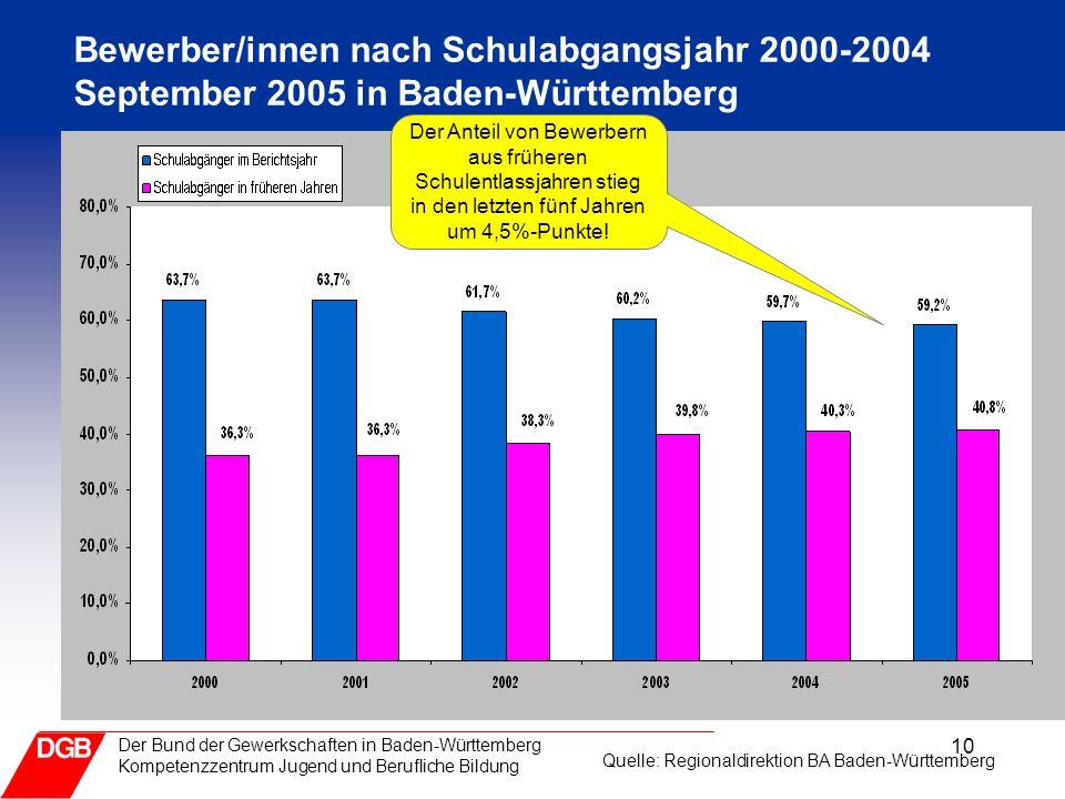 10 Der Bund der Gewerkschaften in Baden-Württemberg Kompetenzzentrum Jugend und Berufliche Bildung Bewerber/innen nach Schulabgangsjahr 2000-2004 September 2005 in Baden-Württemberg Der Anteil von Bewerbern aus früheren Schulentlassjahren stieg in den letzten fünf Jahren um 4,5%-Punkte.