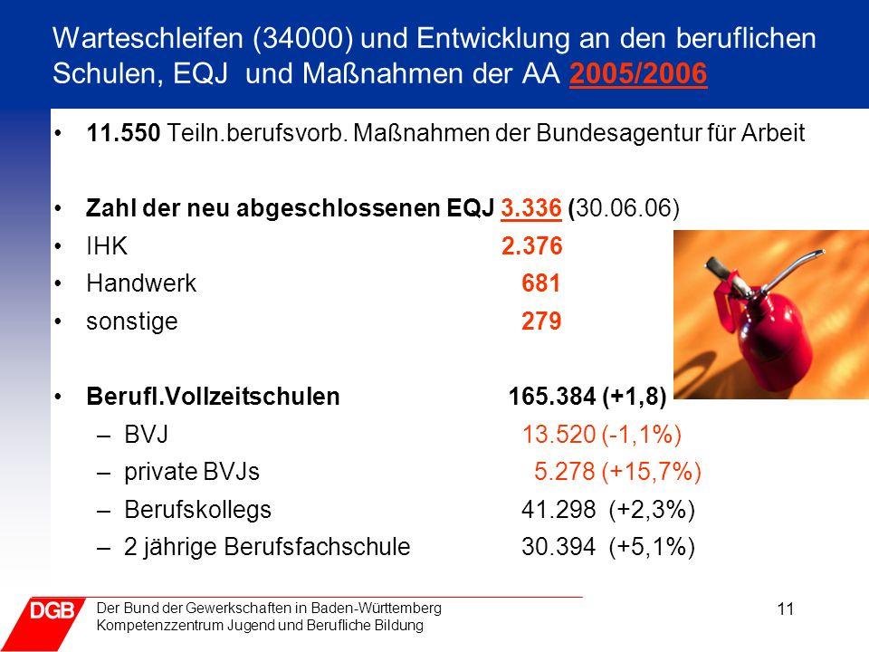 11 Der Bund der Gewerkschaften in Baden-Württemberg Kompetenzzentrum Jugend und Berufliche Bildung Warteschleifen (34000) und Entwicklung an den beruflichen Schulen, EQJ und Maßnahmen der AA 2005/2006 11.550 Teiln.berufsvorb.