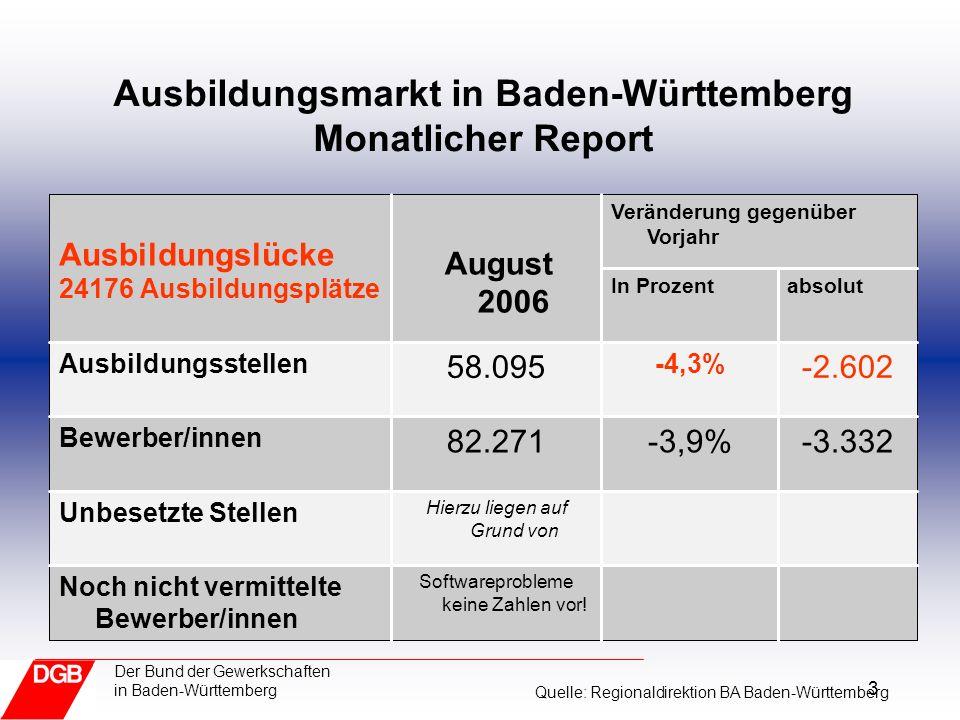 3 Der Bund der Gewerkschaften in Baden-Württemberg Ausbildungsmarkt in Baden-Württemberg Monatlicher Report Softwareprobleme keine Zahlen vor.