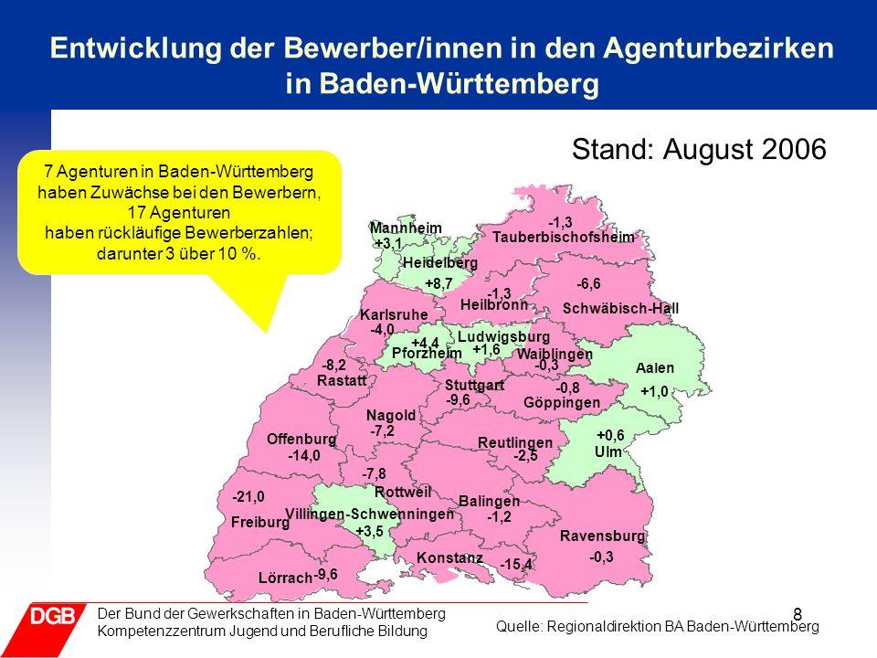 8 Der Bund der Gewerkschaften in Baden-Württemberg Kompetenzzentrum Jugend und Berufliche Bildung Entwicklung der Bewerber/innen in den Agenturbezirken in Baden-Württemberg 7 Agenturen in Baden-Württemberg haben Zuwächse bei den Bewerbern, 17 Agenturen haben rückläufige Bewerberzahlen; darunter 3 über 10 %.