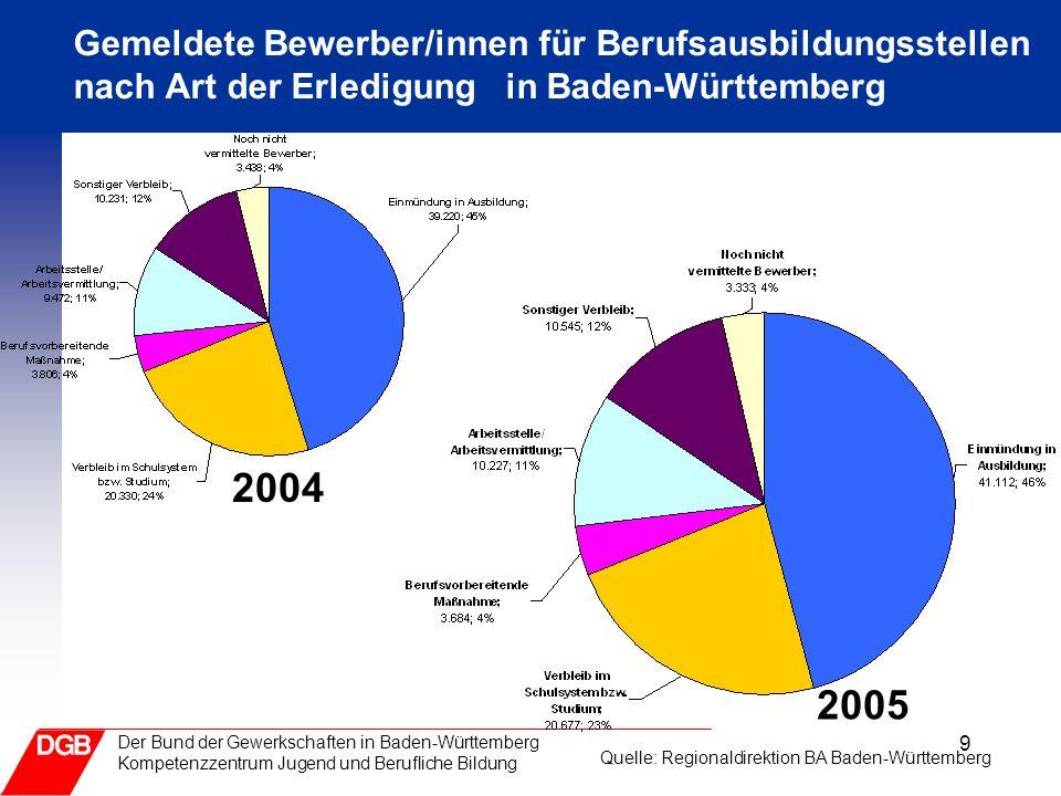 9 Der Bund der Gewerkschaften in Baden-Württemberg Kompetenzzentrum Jugend und Berufliche Bildung Gemeldete Bewerber/innen für Berufsausbildungsstellen nach Art der Erledigung in Baden-Württemberg 2004 2005 Quelle: Regionaldirektion BA Baden-Württemberg