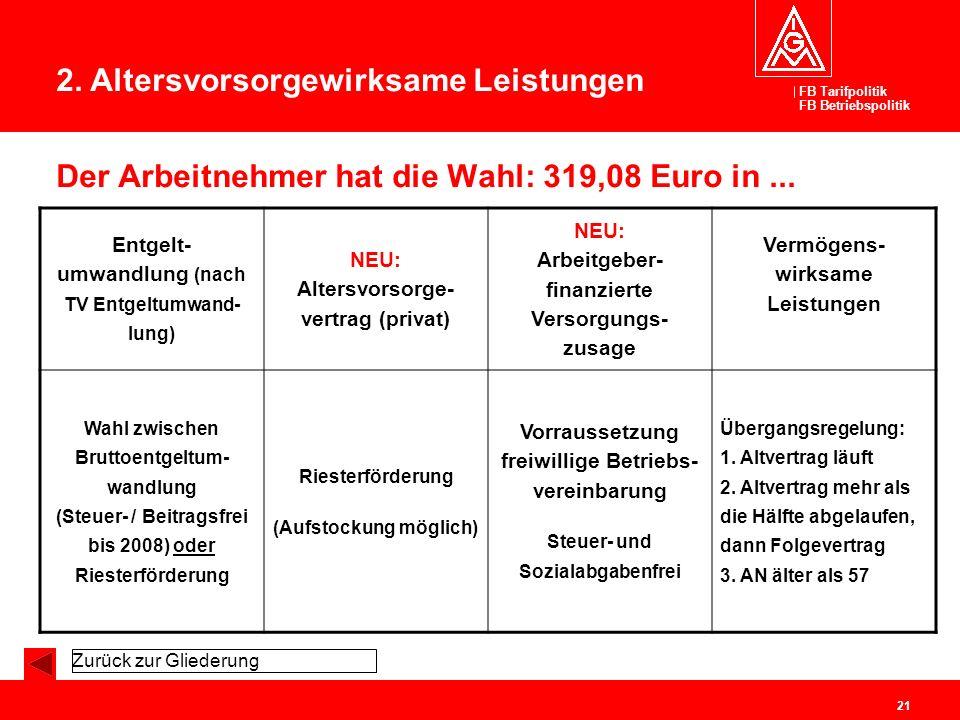 FB Tarifpolitik FB Betriebspolitik 21 Der Arbeitnehmer hat die Wahl: 319,08 Euro in... Entgelt- umwandlung (nach TV Entgeltumwand- lung) NEU: Altersvo