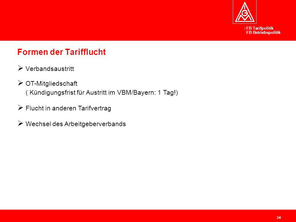 FB Tarifpolitik FB Betriebspolitik 34 Formen der Tarifflucht Verbandsaustritt OT-Mitgliedschaft ( Kündigungsfrist für Austritt im VBM/Bayern: 1 Tag!)