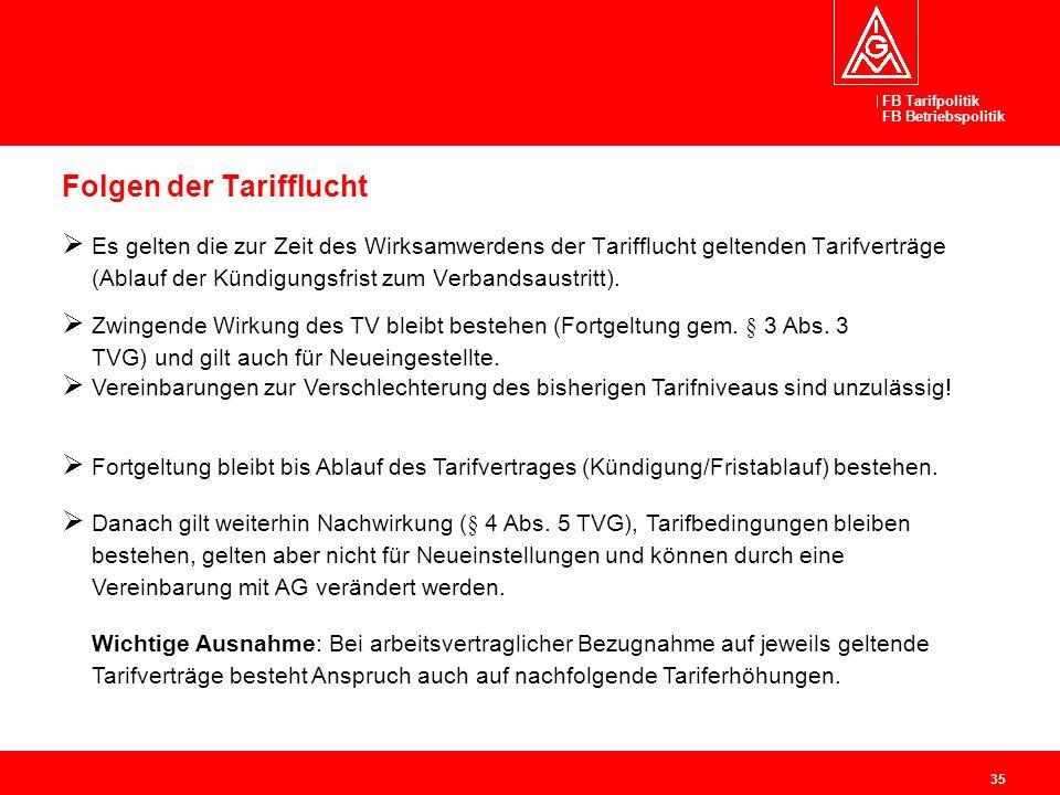 FB Tarifpolitik FB Betriebspolitik 35 Folgen der Tarifflucht Es gelten die zur Zeit des Wirksamwerdens der Tarifflucht geltenden Tarifverträge (Ablauf