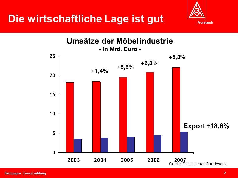 Vorstandr 2 Kampagne Einmalzahlung Die wirtschaftliche Lage ist gut Umsätze der Möbelindustrie - in Mrd. Euro - +5,8% +6,8% +5,8% +1,4% Quelle: Statis