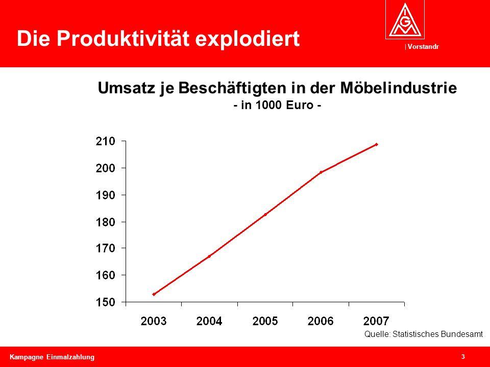 Vorstandr 3 Kampagne Einmalzahlung Die Produktivität explodiert Umsatz je Beschäftigten in der Möbelindustrie - in 1000 Euro - Quelle: Statistisches B