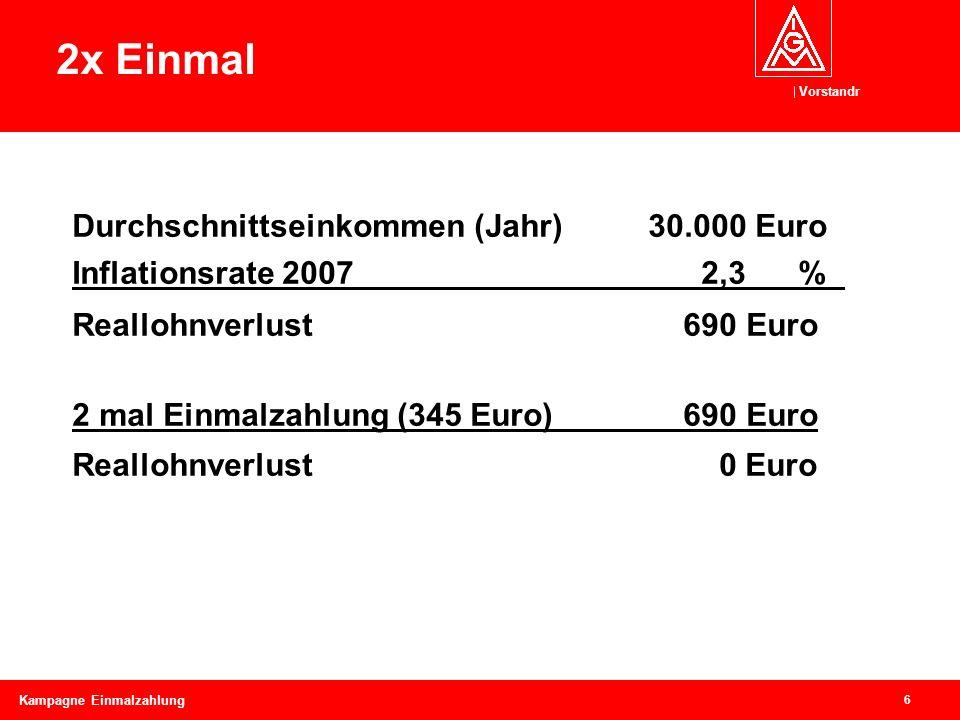 Vorstandr 6 Kampagne Einmalzahlung 2x Einmal Durchschnittseinkommen (Jahr)30.000 Euro Inflationsrate 2007 2,3 % Reallohnverlust 690 Euro 2 mal Einmalz