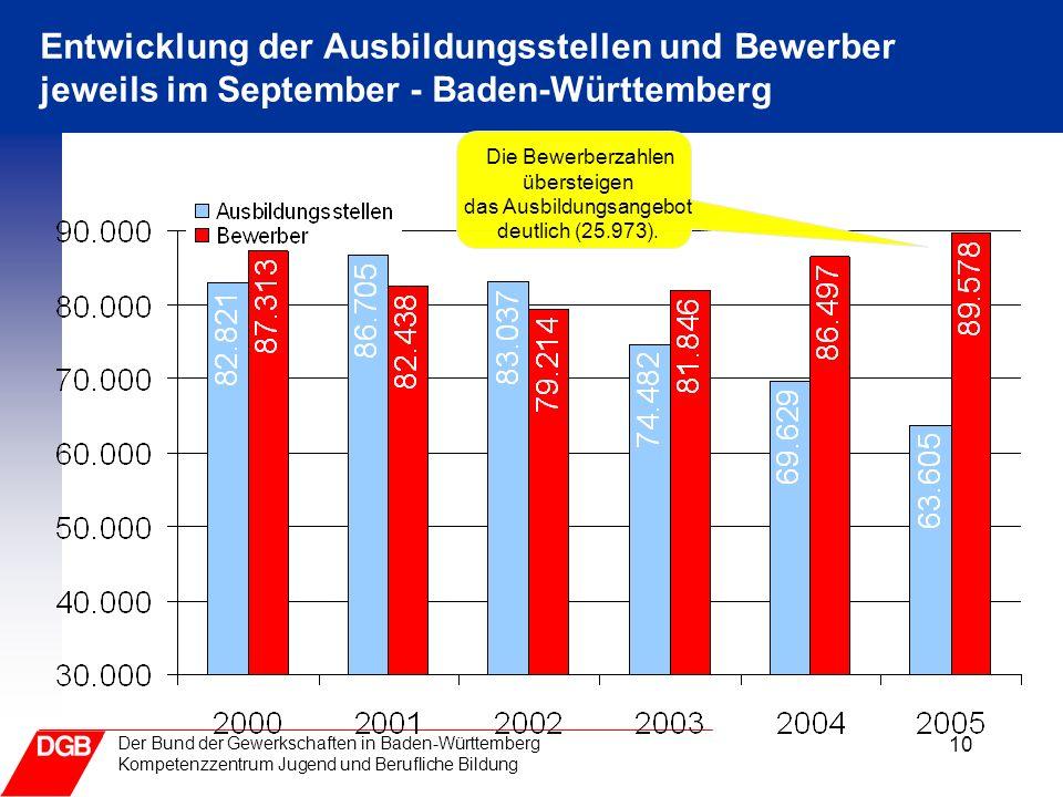 10 Der Bund der Gewerkschaften in Baden-Württemberg Kompetenzzentrum Jugend und Berufliche Bildung Entwicklung der Ausbildungsstellen und Bewerber jew