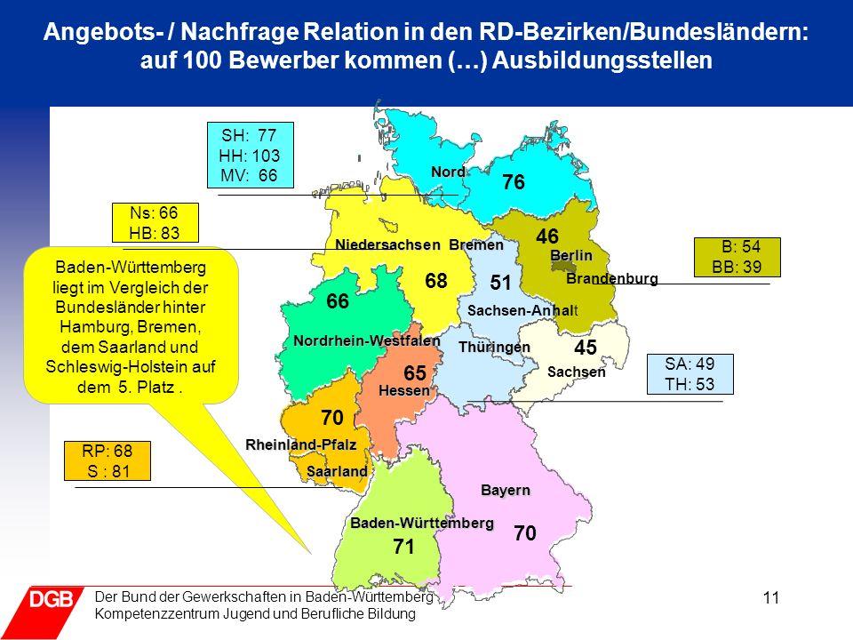 11 Der Bund der Gewerkschaften in Baden-Württemberg Kompetenzzentrum Jugend und Berufliche Bildung Angebots- / Nachfrage Relation in den RD-Bezirken/B