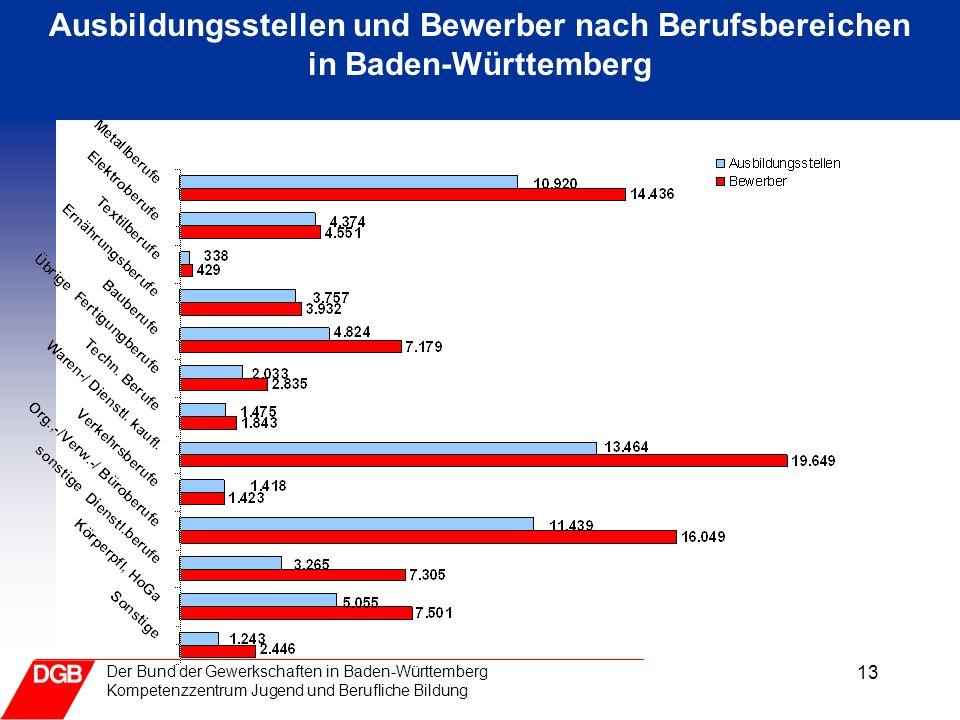 13 Der Bund der Gewerkschaften in Baden-Württemberg Kompetenzzentrum Jugend und Berufliche Bildung Ausbildungsstellen und Bewerber nach Berufsbereiche