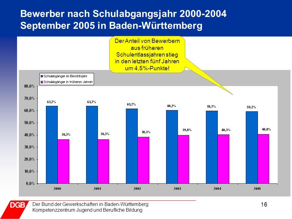 16 Der Bund der Gewerkschaften in Baden-Württemberg Kompetenzzentrum Jugend und Berufliche Bildung Bewerber nach Schulabgangsjahr 2000-2004 September