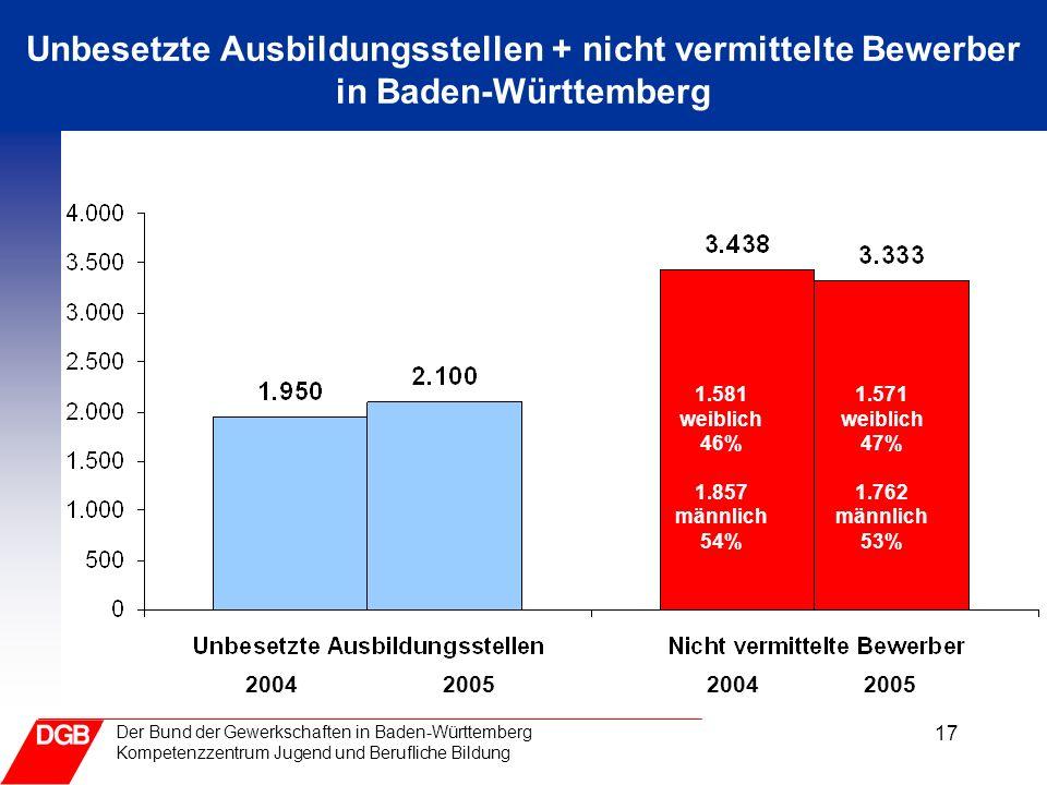 17 Der Bund der Gewerkschaften in Baden-Württemberg Kompetenzzentrum Jugend und Berufliche Bildung Unbesetzte Ausbildungsstellen + nicht vermittelte B