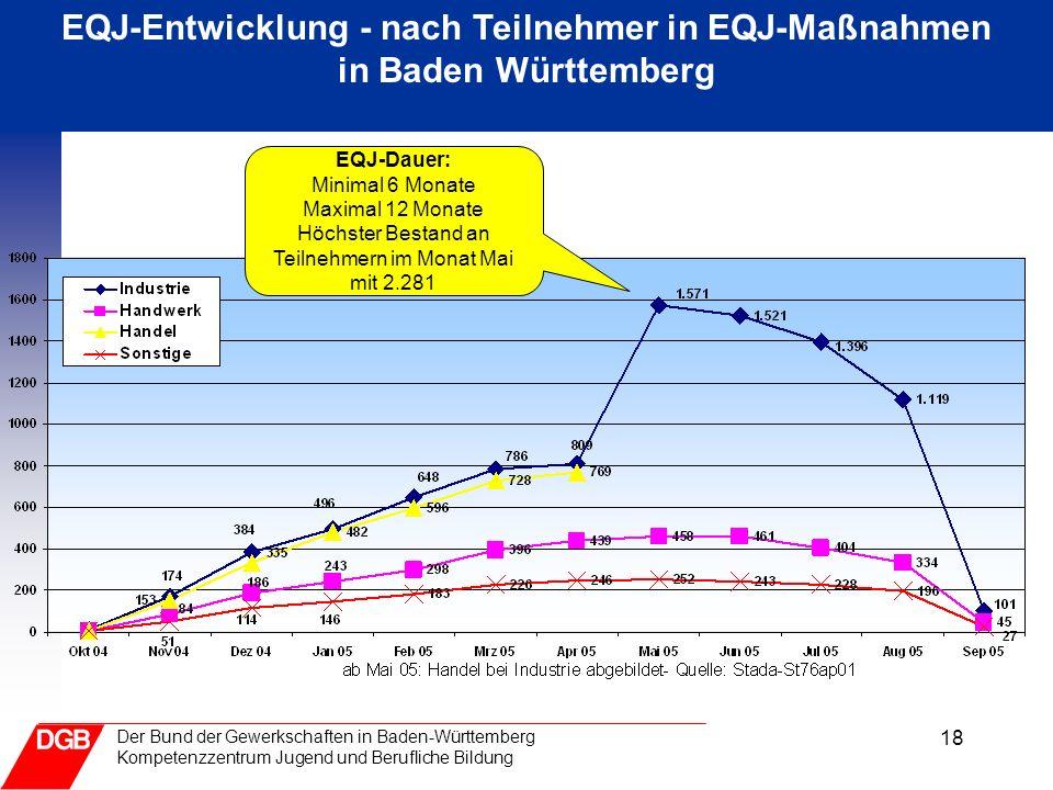 18 Der Bund der Gewerkschaften in Baden-Württemberg Kompetenzzentrum Jugend und Berufliche Bildung EQJ-Entwicklung - nach Teilnehmer in EQJ-Maßnahmen