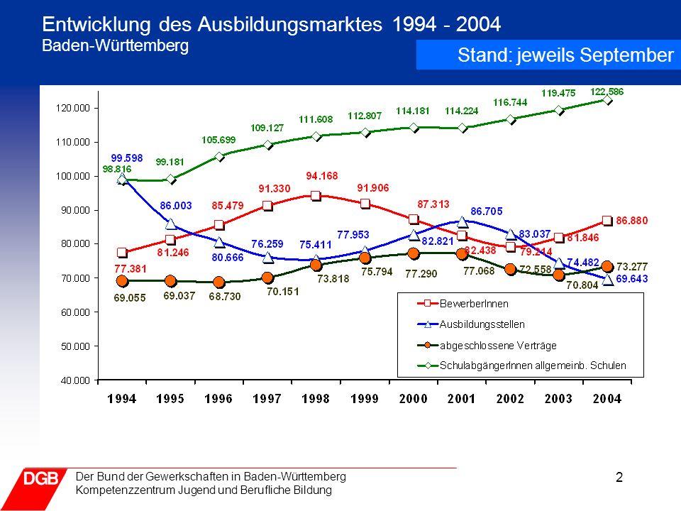2 Der Bund der Gewerkschaften in Baden-Württemberg Kompetenzzentrum Jugend und Berufliche Bildung Entwicklung des Ausbildungsmarktes 1994 - 2004 Baden