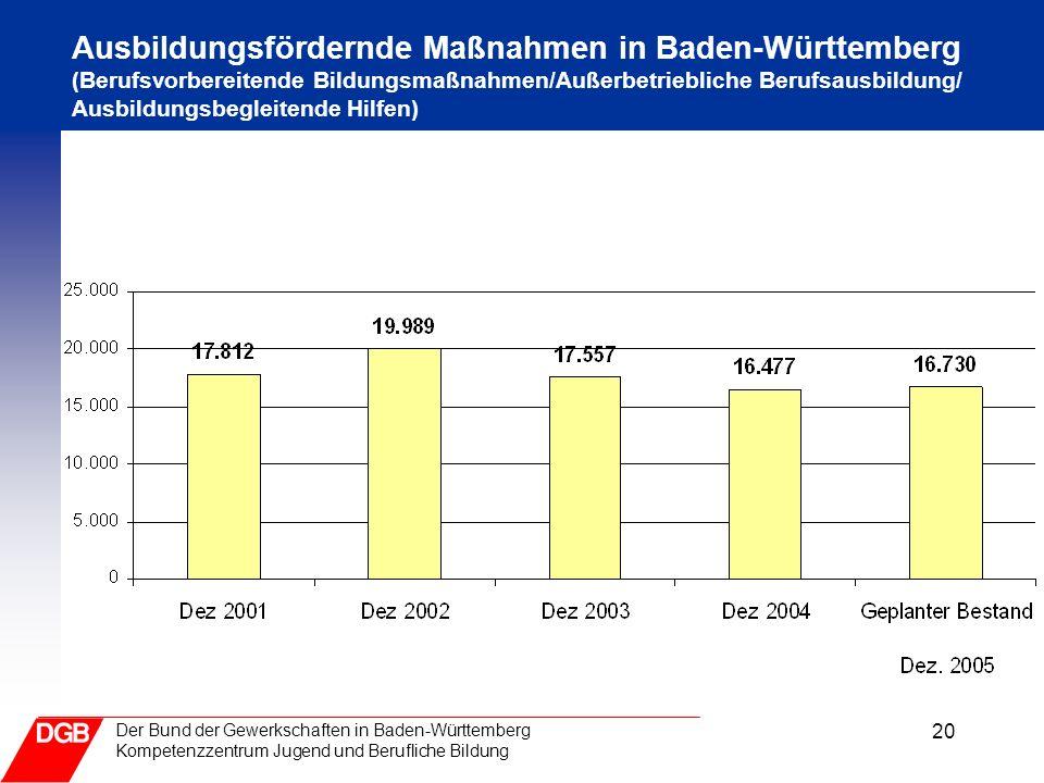 20 Der Bund der Gewerkschaften in Baden-Württemberg Kompetenzzentrum Jugend und Berufliche Bildung Ausbildungsfördernde Maßnahmen in Baden-Württemberg