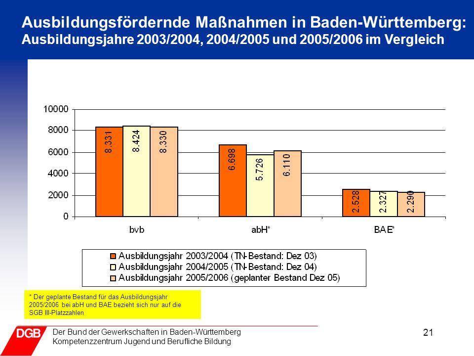 21 Der Bund der Gewerkschaften in Baden-Württemberg Kompetenzzentrum Jugend und Berufliche Bildung Der geplante Bestand im Ausbildungsjahr 05/06 liegt