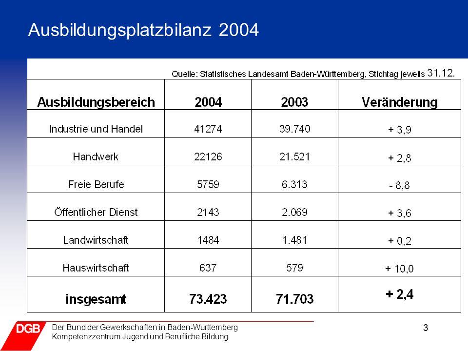 3 Der Bund der Gewerkschaften in Baden-Württemberg Kompetenzzentrum Jugend und Berufliche Bildung Ausbildungsplatzbilanz 2004