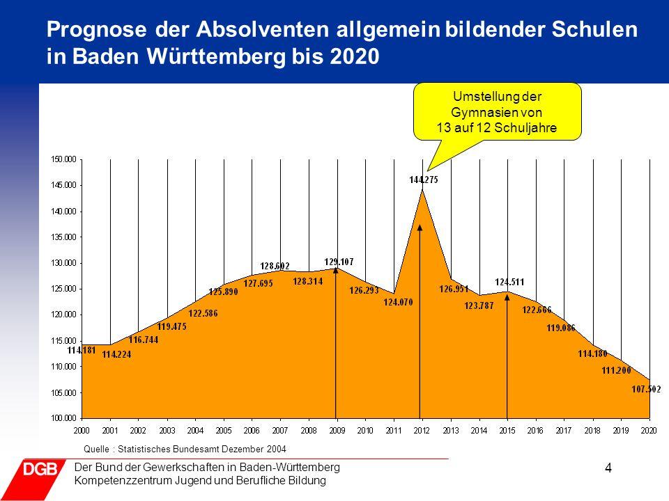 4 Der Bund der Gewerkschaften in Baden-Württemberg Kompetenzzentrum Jugend und Berufliche Bildung Prognose der Absolventen allgemein bildender Schulen