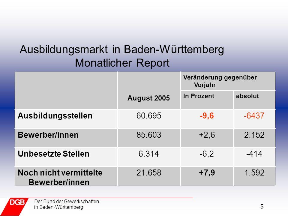 5 Der Bund der Gewerkschaften in Baden-Württemberg Ausbildungsmarkt in Baden-Württemberg Monatlicher Report 1.592+7,921.658Noch nicht vermittelte Bewe