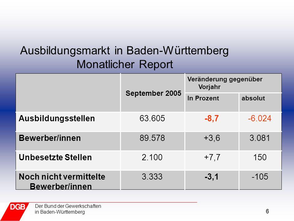 6 Der Bund der Gewerkschaften in Baden-Württemberg Ausbildungsmarkt in Baden-Württemberg Monatlicher Report -105-3,13.333Noch nicht vermittelte Bewerb