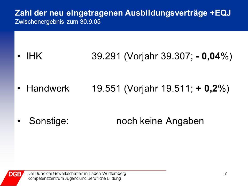 7 Der Bund der Gewerkschaften in Baden-Württemberg Kompetenzzentrum Jugend und Berufliche Bildung Zahl der neu eingetragenen Ausbildungsverträge +EQJ