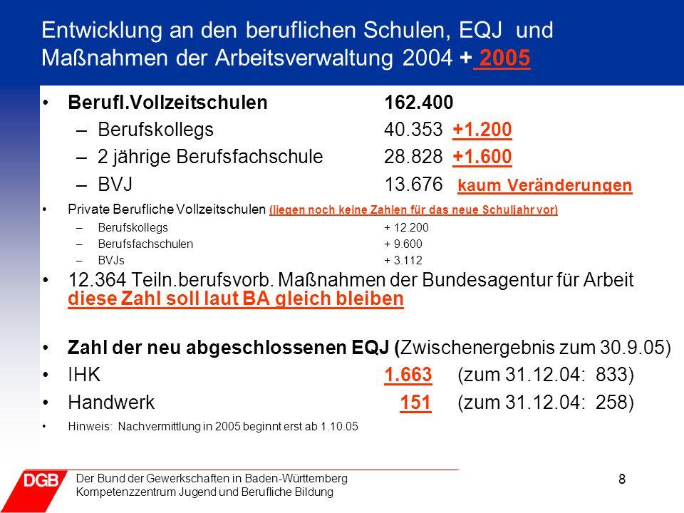 8 Der Bund der Gewerkschaften in Baden-Württemberg Kompetenzzentrum Jugend und Berufliche Bildung Entwicklung an den beruflichen Schulen, EQJ und Maßn