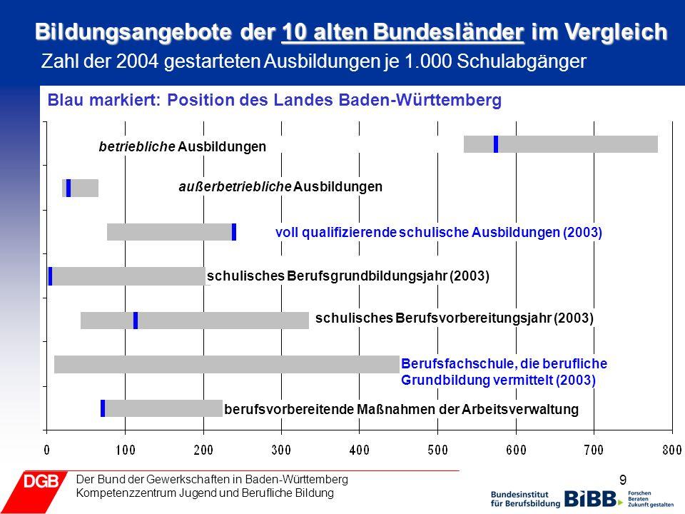 9 Der Bund der Gewerkschaften in Baden-Württemberg Kompetenzzentrum Jugend und Berufliche Bildung Zahl der 2004 gestarteten Ausbildungen je 1.000 Schu