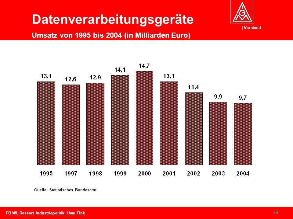 Vorstand 11 FB WI, Ressort Industriepolitik, Uwe Fink Datenverarbeitungsgeräte Umsatz von 1995 bis 2004 (in Milliarden Euro) Quelle: Statistisches Bundesamt