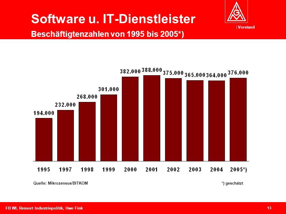 Vorstand 13 FB WI, Ressort Industriepolitik, Uwe Fink Software u.