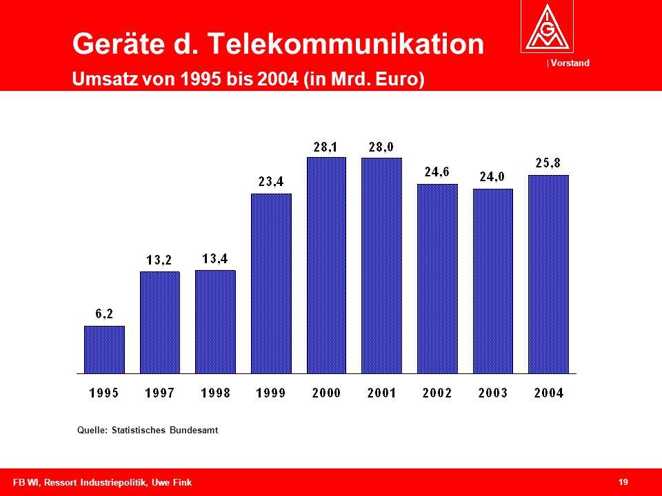 Vorstand 19 FB WI, Ressort Industriepolitik, Uwe Fink Geräte d.