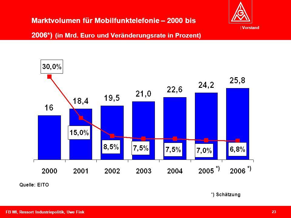 Vorstand 23 FB WI, Ressort Industriepolitik, Uwe Fink Marktvolumen für Mobilfunktelefonie – 2000 bis 2006*) (in Mrd.