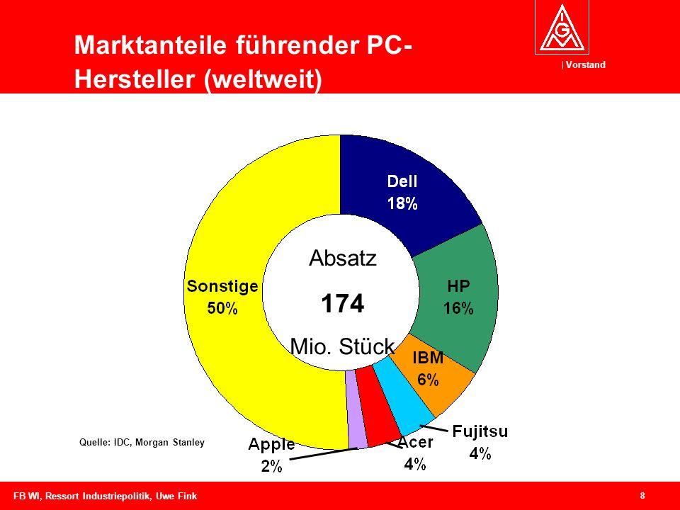 Vorstand 8 FB WI, Ressort Industriepolitik, Uwe Fink Marktanteile führender PC- Hersteller (weltweit) Quelle: IDC, Morgan Stanley Absatz 174 Mio.
