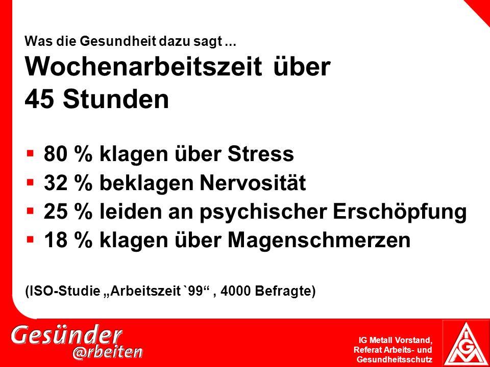 IG Metall Vorstand, Referat Arbeits- und Gesundheitsschutz Was die Gesundheit dazu sagt... Wochenarbeitszeit über 45 Stunden 80 % klagen über Stress 3