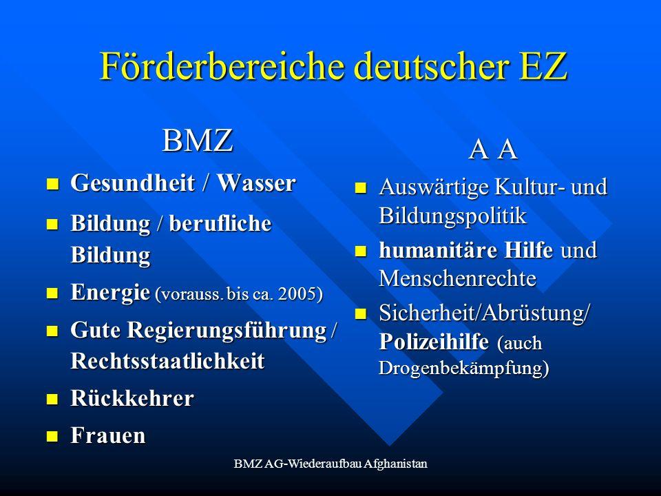 BMZ AG-Wiederaufbau Afghanistan Förderbereiche deutscher EZ BMZ Gesundheit / Wasser Gesundheit / Wasser Bildung / berufliche Bildung Bildung / berufli