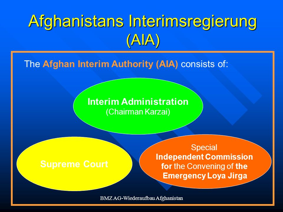 BMZ AG-Wiederaufbau Afghanistan Afghanistans Interimsregierung (AIA) The Afghan Interim Authority (AIA) consists of: Interim Administration (Chairman