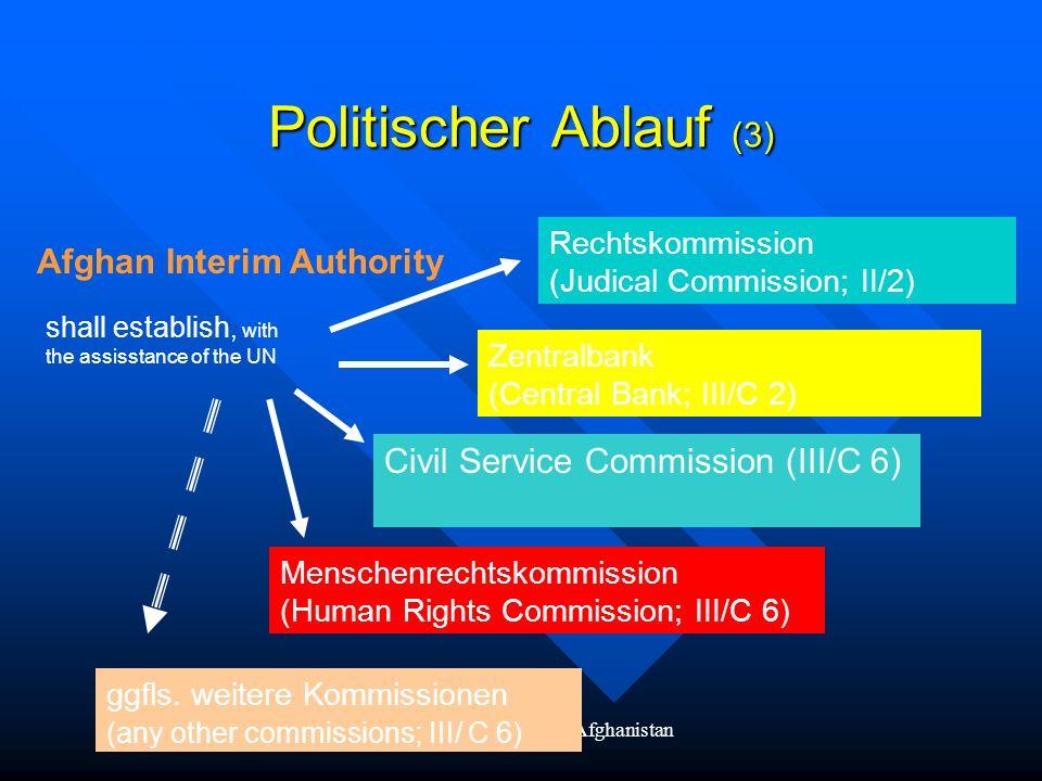 BMZ AG-Wiederaufbau Afghanistan Politischer Ablauf (3) Zentralbank (Central Bank; III/C 2) Afghan Interim Authority Menschenrechtskommission (Human Ri