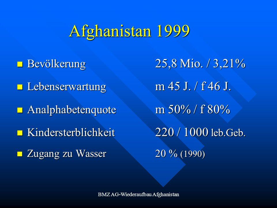 BMZ AG-Wiederaufbau Afghanistan Afghanistan 1999 Bevölkerung 25,8 Mio. / 3,21% Bevölkerung 25,8 Mio. / 3,21% Lebenserwartung m 45 J. / f 46 J. Lebense