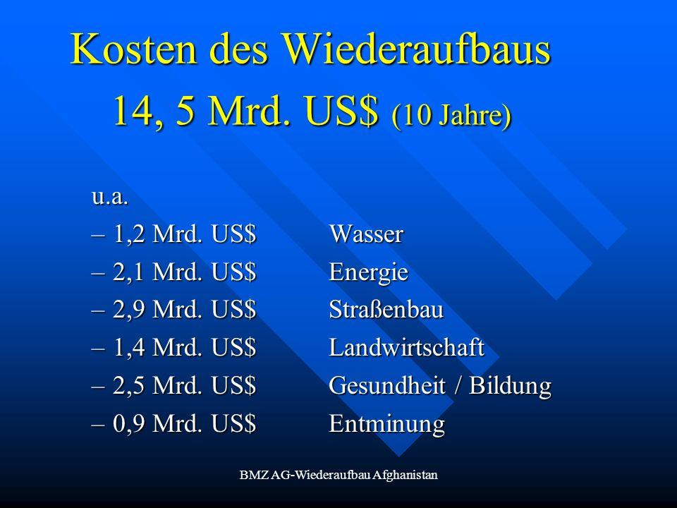 BMZ AG-Wiederaufbau Afghanistan Kosten des Wiederaufbaus 14, 5 Mrd. US$ (10 Jahre) u.a. –1,2 Mrd. US$ Wasser –2,1 Mrd. US$Energie –2,9 Mrd. US$ Straße