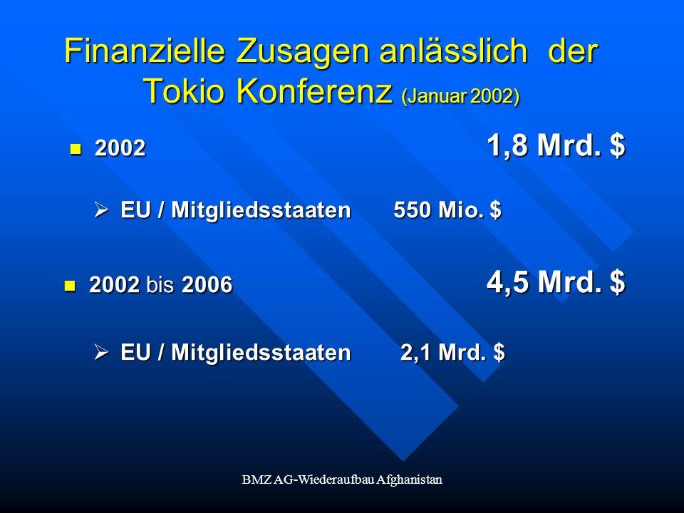 BMZ AG-Wiederaufbau Afghanistan Finanzielle Zusagen anlässlich der Tokio Konferenz (Januar 2002) 2002 1,8 Mrd. $ 2002 1,8 Mrd. $ EU / Mitgliedsstaaten