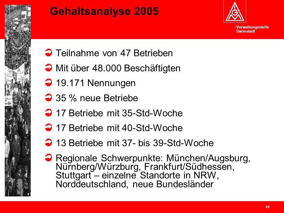 Verwaltungsstelle Darmstadt 10 Gehaltsanalyse 2005 Teilnahme von 47 Betrieben Mit über 48.000 Beschäftigten 19.171 Nennungen 35 % neue Betriebe 17 Bet