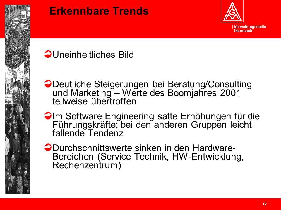 Verwaltungsstelle Darmstadt 12 Erkennbare Trends Uneinheitliches Bild Deutliche Steigerungen bei Beratung/Consulting und Marketing – Werte des Boomjah