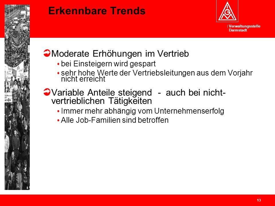 Verwaltungsstelle Darmstadt 13 Erkennbare Trends Moderate Erhöhungen im Vertrieb bei Einsteigern wird gespart sehr hohe Werte der Vertriebsleitungen a