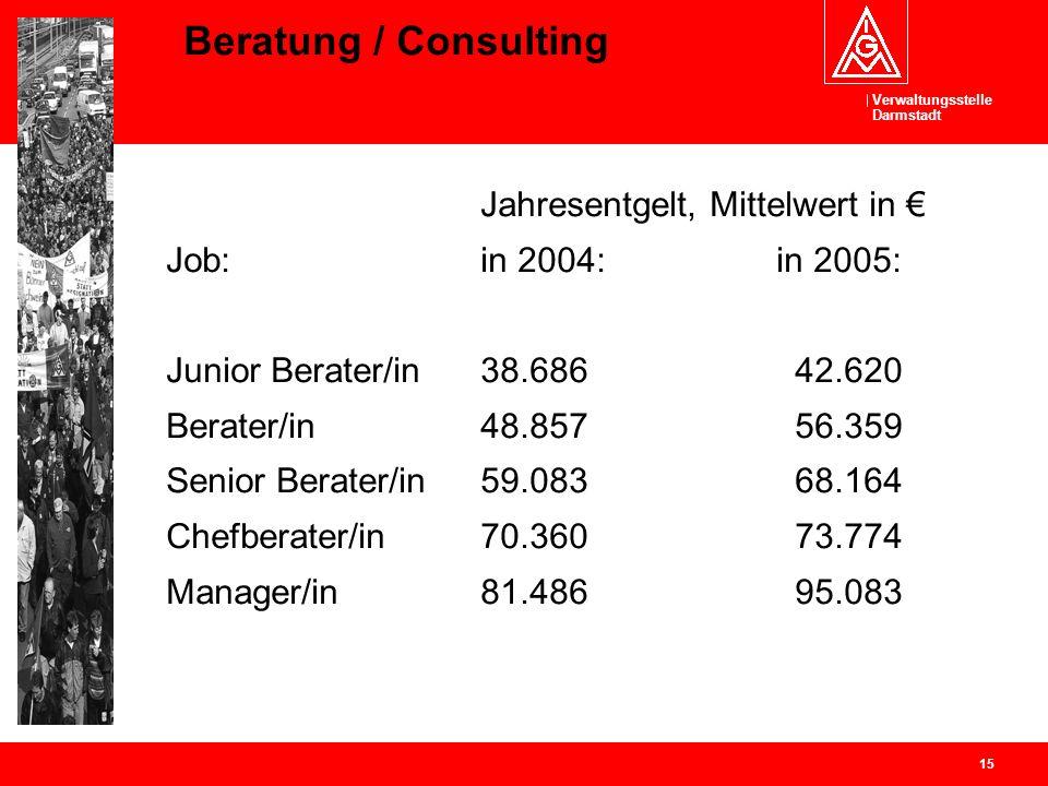 Verwaltungsstelle Darmstadt 15 Beratung / Consulting Jahresentgelt, Mittelwert in Job: in 2004: in 2005: Junior Berater/in38.68642.620 Berater/in48.85