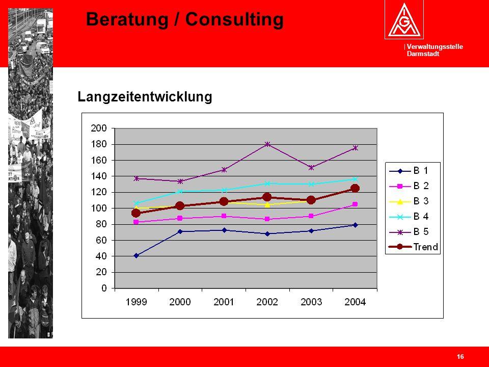 Verwaltungsstelle Darmstadt 16 Beratung / Consulting Langzeitentwicklung